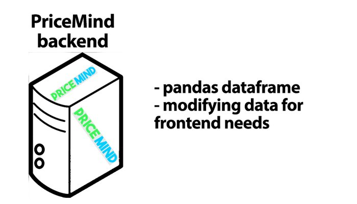 pricemind backend""